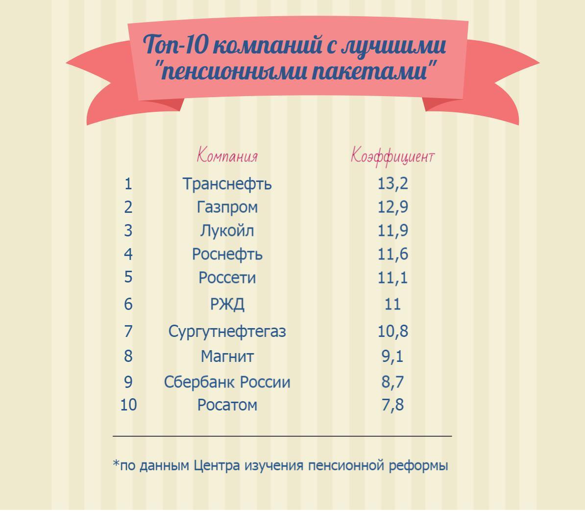 Составлен рейтинг компаний с лучшими пенсионными льготами