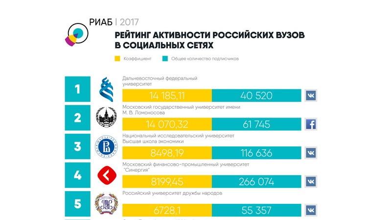 ДВФУ занял первое место в рейтинге популярных ВУЗов РФ в соцсетях от РИАБ