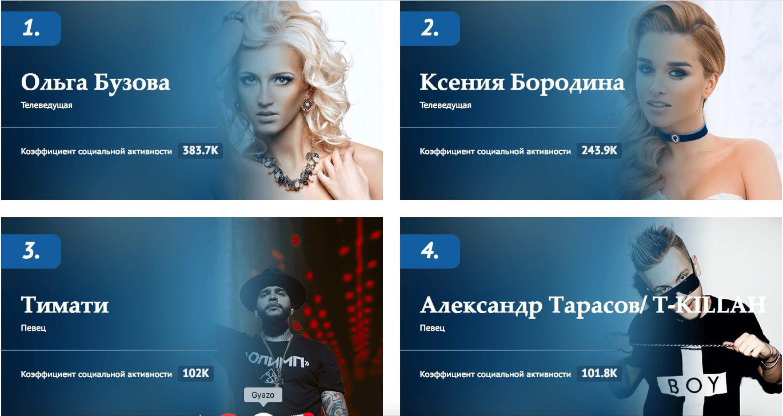 РИАБ представило рейтинг самых популярных звезд российского шоу-бизнеса