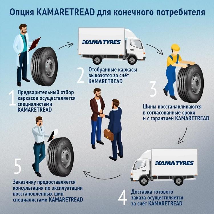 Характеристики восстановленной шины KAMARETREAD не уступают новому продукту